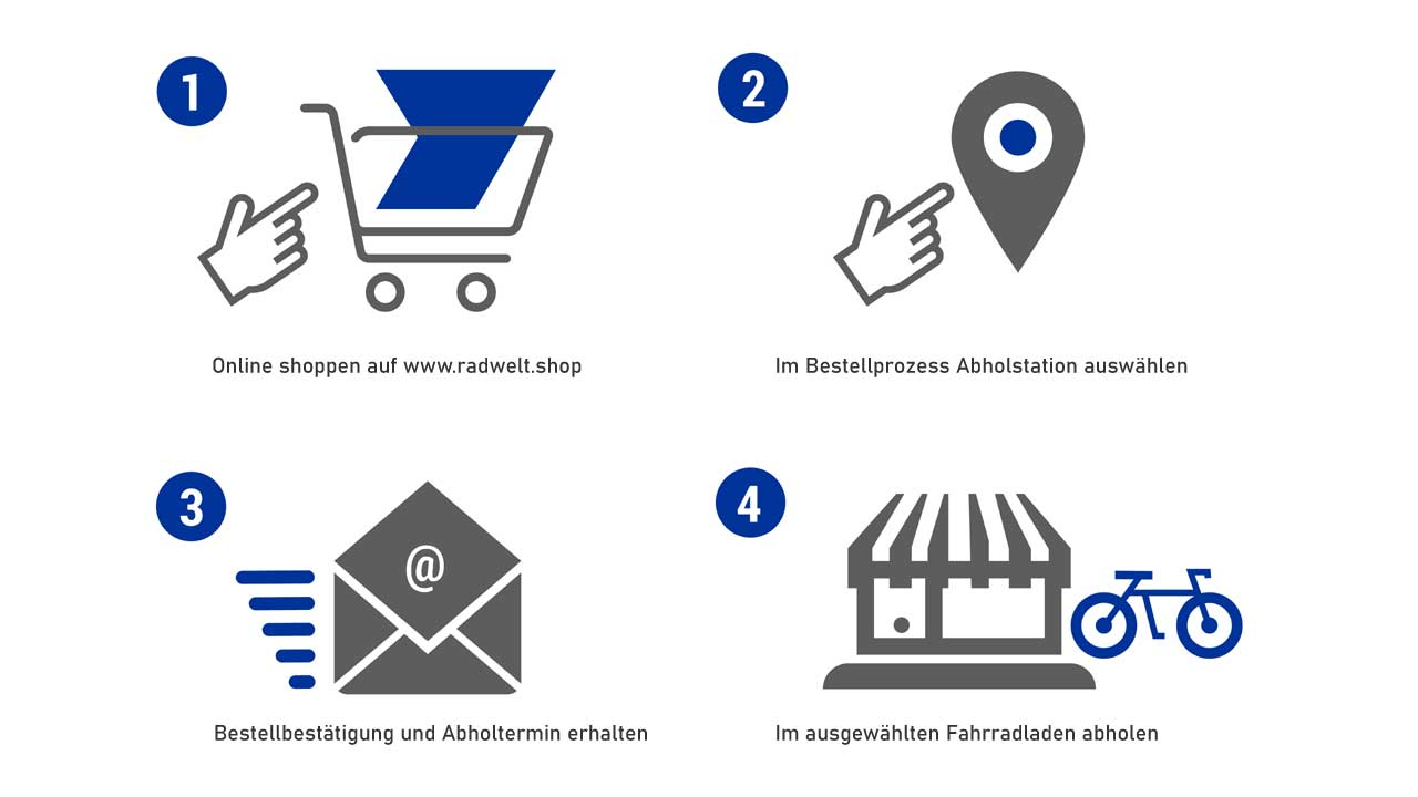 Click and Collect - So funktioniert es